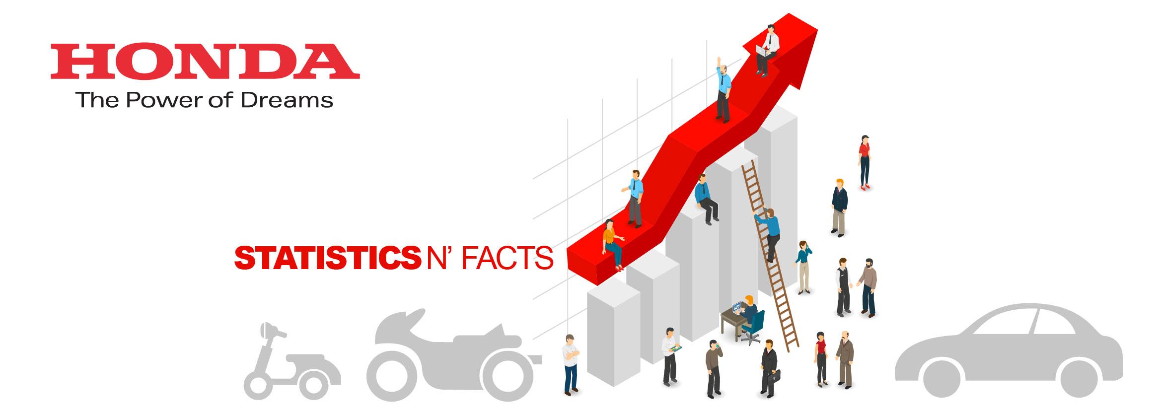 honda statistics and facts