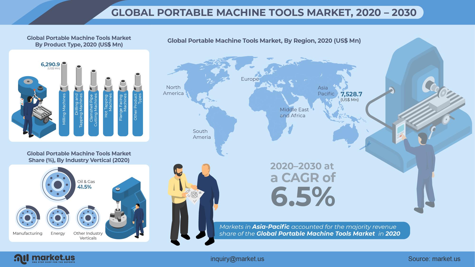 Global Portable Machine Tools Market Infographics
